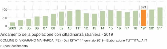 Grafico andamento popolazione stranieri Comune di Vigarano Mainarda (FE)