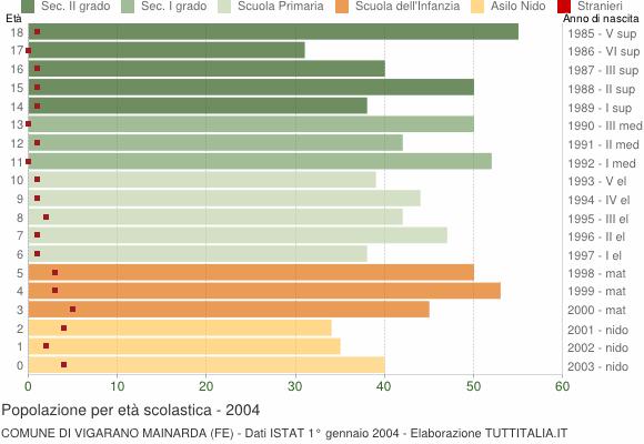 Grafico Popolazione in età scolastica - Vigarano Mainarda 2004