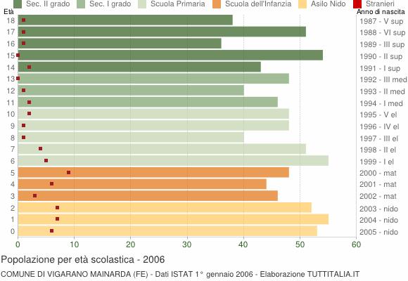 Grafico Popolazione in età scolastica - Vigarano Mainarda 2006