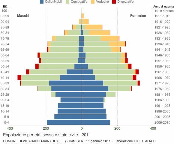 Grafico Popolazione per età, sesso e stato civile Comune di Vigarano Mainarda (FE)