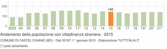 Grafico andamento popolazione stranieri Comune di Castel d'Aiano (BO)
