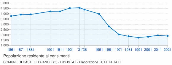 Grafico andamento storico popolazione Comune di Castel d'Aiano (BO)