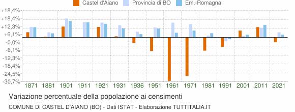 Grafico variazione percentuale della popolazione Comune di Castel d'Aiano (BO)
