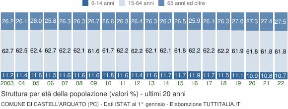 Grafico struttura della popolazione Comune di Castell'Arquato (PC)