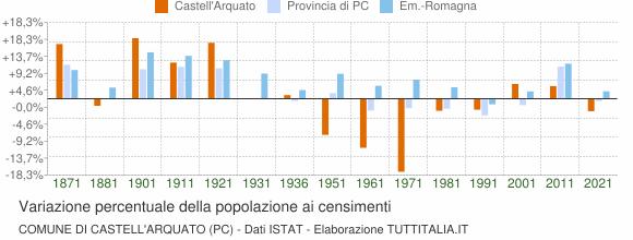 Grafico variazione percentuale della popolazione Comune di Castell'Arquato (PC)