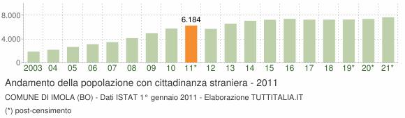 Grafico andamento popolazione stranieri Comune di Imola (BO)