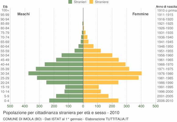 Grafico cittadini stranieri - Imola 2010