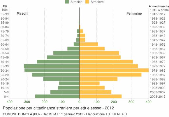 Grafico cittadini stranieri - Imola 2012
