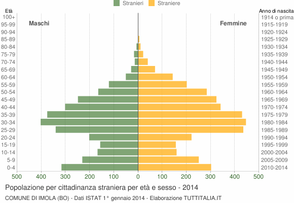 Grafico cittadini stranieri - Imola 2014
