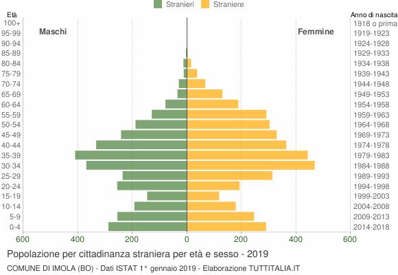 Grafico cittadini stranieri - Imola 2019