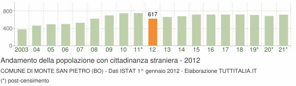 Grafico andamento popolazione stranieri Comune di Monte San Pietro (BO)