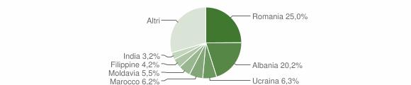 Grafico cittadinanza stranieri - Monte San Pietro 2016