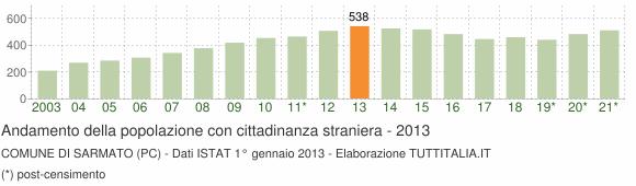 Grafico andamento popolazione stranieri Comune di Sarmato (PC)