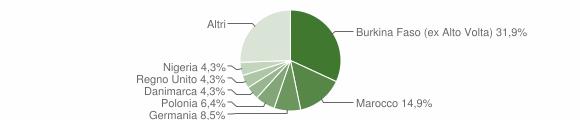 Grafico cittadinanza stranieri - Portico e San Benedetto 2010