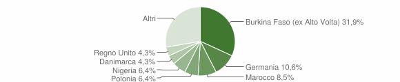 Grafico cittadinanza stranieri - Portico e San Benedetto 2012