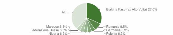 Grafico cittadinanza stranieri - Portico e San Benedetto 2013