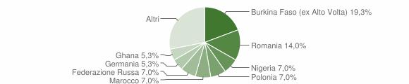 Grafico cittadinanza stranieri - Portico e San Benedetto 2016