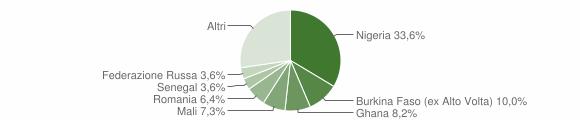 Grafico cittadinanza stranieri - Portico e San Benedetto 2018