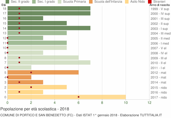 Grafico Popolazione in età scolastica - Portico e San Benedetto 2018