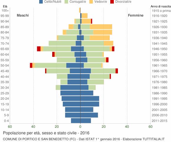 Grafico Popolazione per età, sesso e stato civile Comune di Portico e San Benedetto (FC)