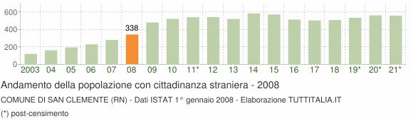 Grafico andamento popolazione stranieri Comune di San Clemente (RN)
