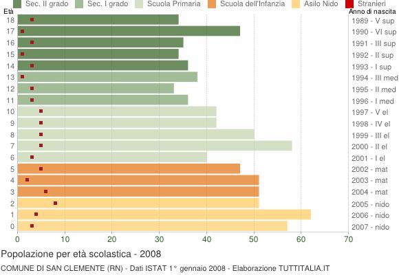 Grafico Popolazione in età scolastica - San Clemente 2008