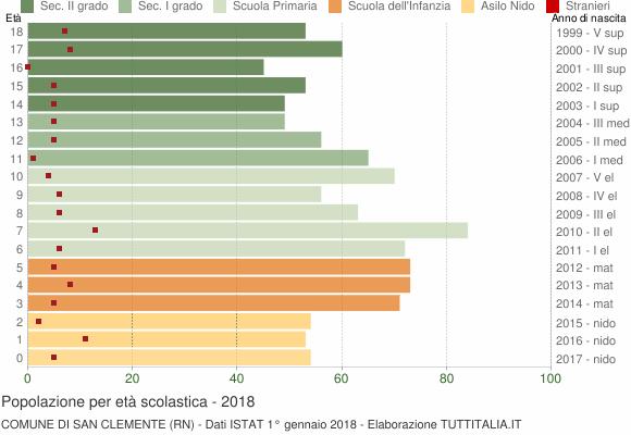 Grafico Popolazione in età scolastica - San Clemente 2018
