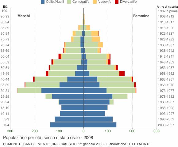 Grafico Popolazione per età, sesso e stato civile Comune di San Clemente (RN)