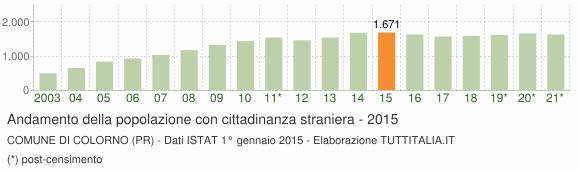 Grafico andamento popolazione stranieri Comune di Colorno (PR)