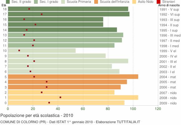 Grafico Popolazione in età scolastica - Colorno 2010