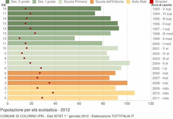 Grafico Popolazione in età scolastica - Colorno 2012