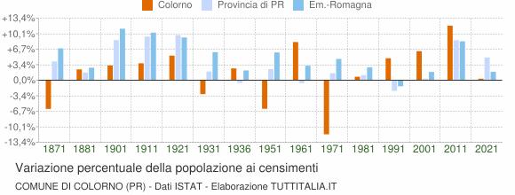 Grafico variazione percentuale della popolazione Comune di Colorno (PR)