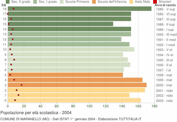 Grafico Popolazione in età scolastica - Maranello 2004