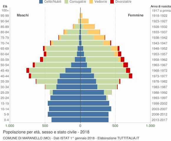 Grafico Popolazione per età, sesso e stato civile Comune di Maranello (MO)