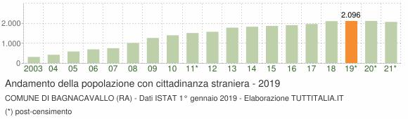 Grafico andamento popolazione stranieri Comune di Bagnacavallo (RA)