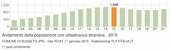 Grafico andamento popolazione stranieri Comune di Busseto (PR)