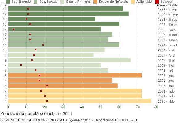 Grafico Popolazione in età scolastica - Busseto 2011