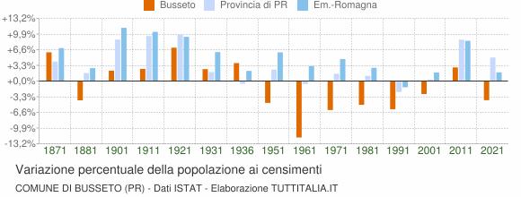 Grafico variazione percentuale della popolazione Comune di Busseto (PR)