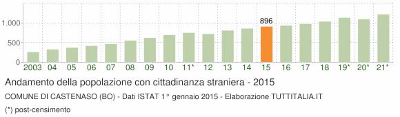 Grafico andamento popolazione stranieri Comune di Castenaso (BO)