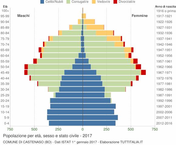 Grafico Popolazione per età, sesso e stato civile Comune di Castenaso (BO)