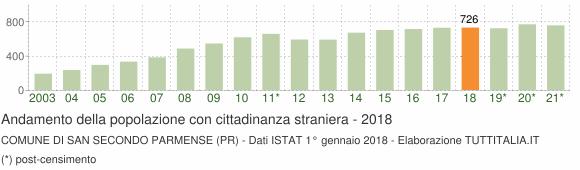 Grafico andamento popolazione stranieri Comune di San Secondo Parmense (PR)