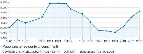 Grafico andamento storico popolazione Comune di San Secondo Parmense (PR)