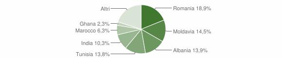 Grafico cittadinanza stranieri - San Secondo Parmense 2015