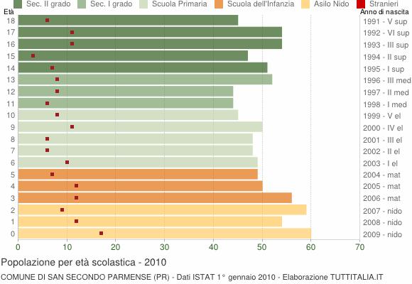 Grafico Popolazione in età scolastica - San Secondo Parmense 2010