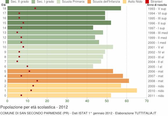 Grafico Popolazione in età scolastica - San Secondo Parmense 2012