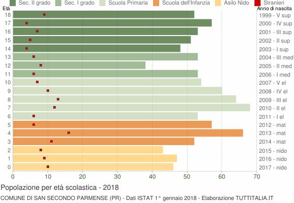 Grafico Popolazione in età scolastica - San Secondo Parmense 2018