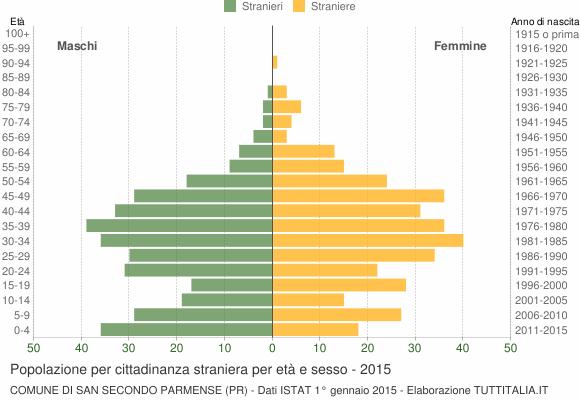 Grafico cittadini stranieri - San Secondo Parmense 2015