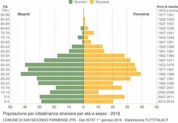 Grafico cittadini stranieri - San Secondo Parmense 2016