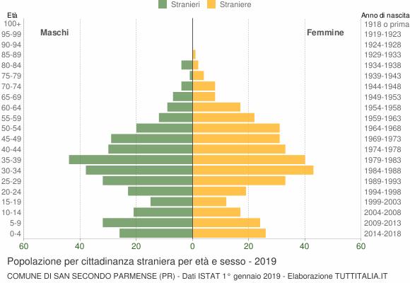 Grafico cittadini stranieri - San Secondo Parmense 2019