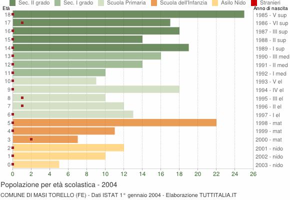 Grafico Popolazione in età scolastica - Masi Torello 2004